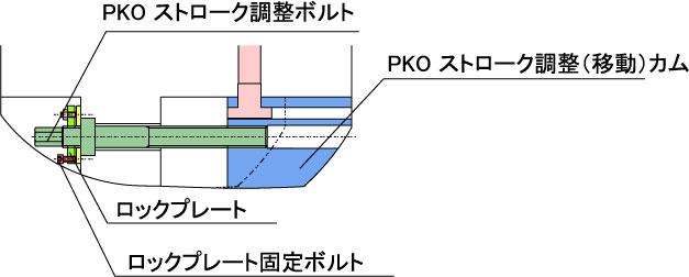 PKOストローク調整01