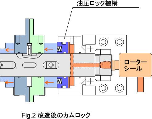 チャックオープンクローズカムの油圧ロック02