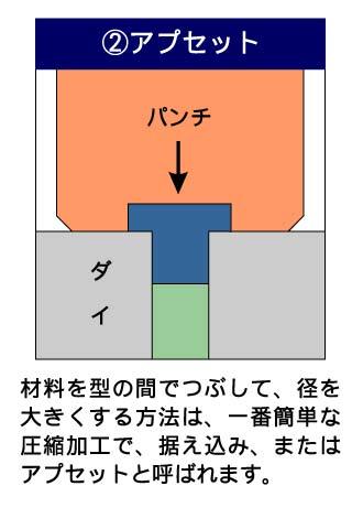 フォーマーでの成形工法説明2