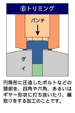 フォーマーでの成形工法6