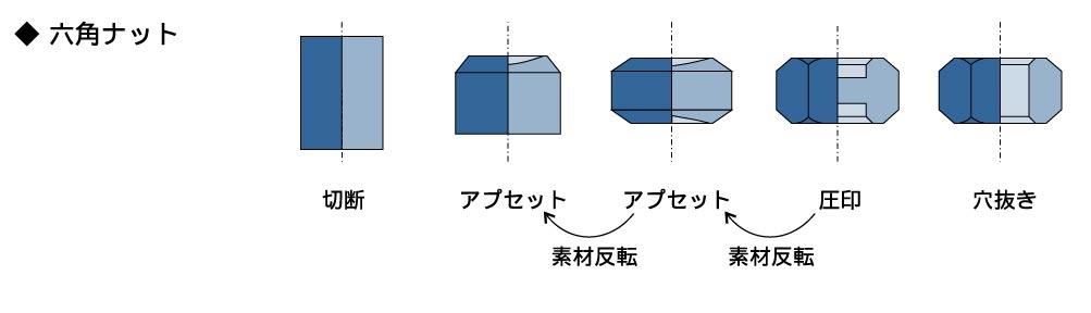 フォーマーでの成形事例3